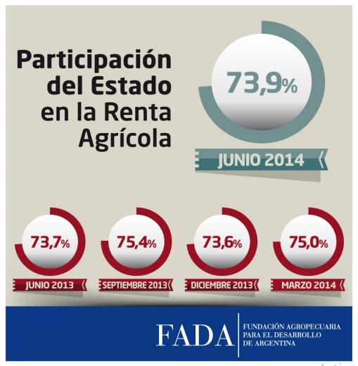 Índice FADA Junio 2014: 73,9%