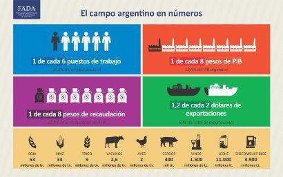 El campo argentino en números