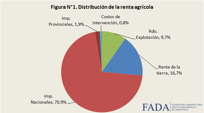 Índice FADA Diciembre 2013: 73,6%