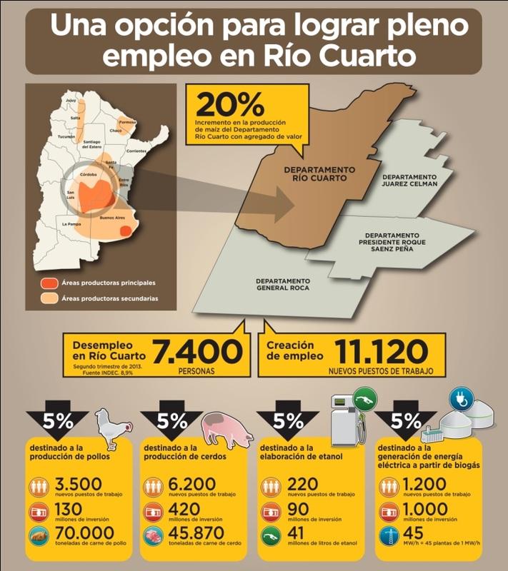 Contribución del Maíz y su Cadena al Desarrollo Regional