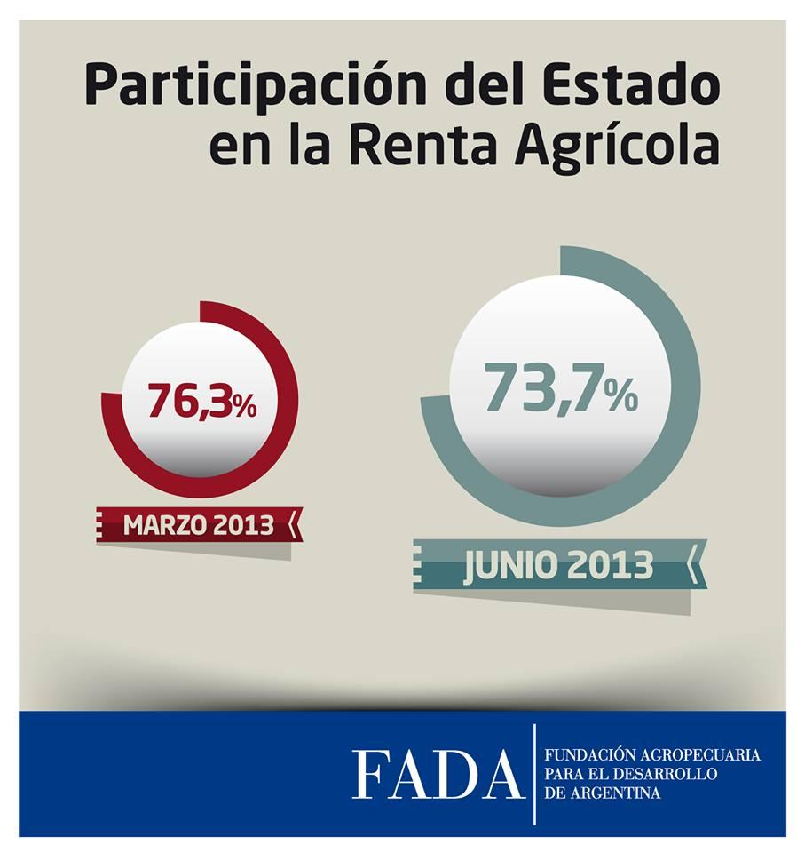 Índice FADA Junio 2013: 73,7%
