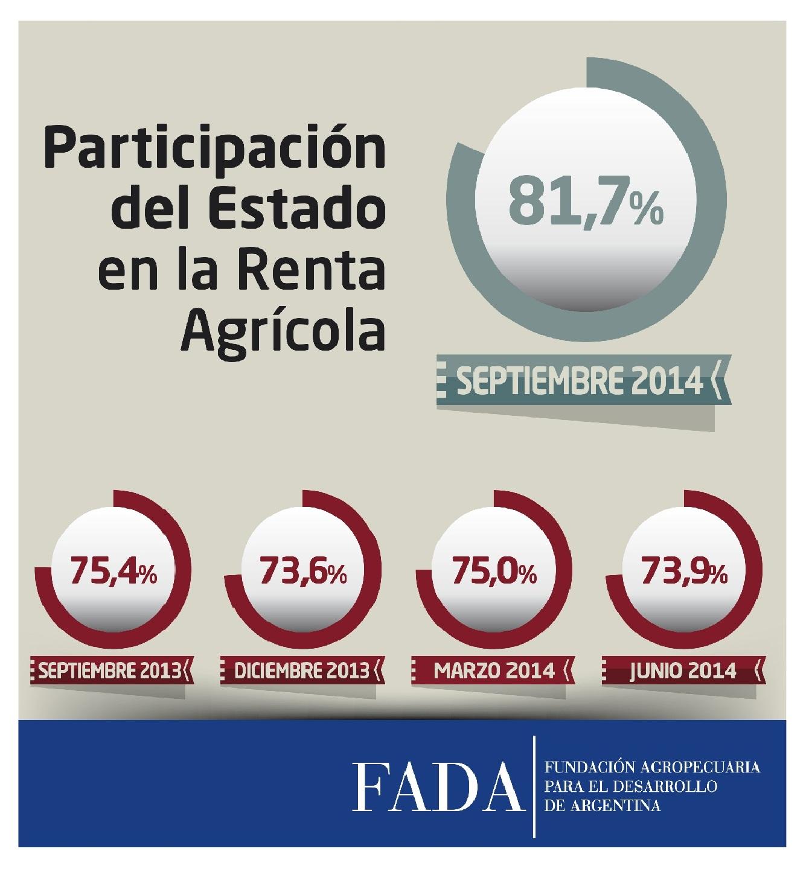 Índice FADA Septiembre 2014: 81,7%