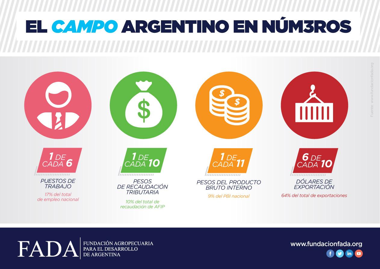 El Campo Argentino en Números 2016