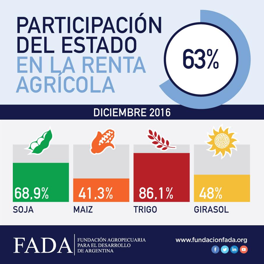 Índice FADA Diciembre 2016: 63%