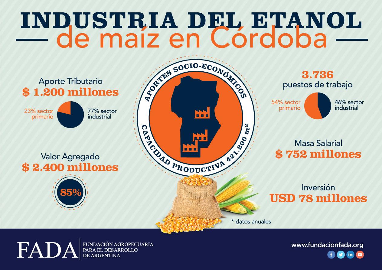 Industria del etanol en Córdoba