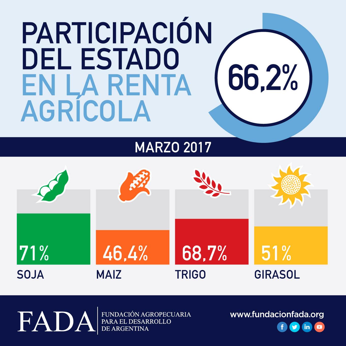 Índice FADA Marzo 2017: 66,2%