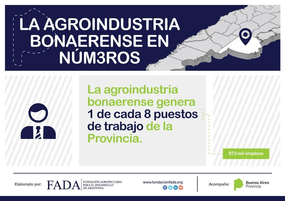 La agroindustria bonaerense