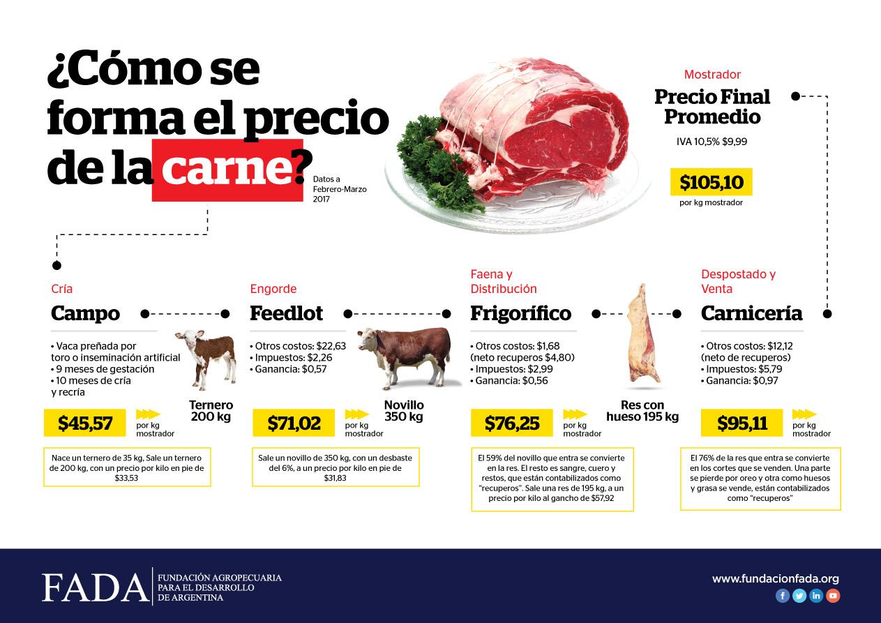 Indicador de Precio para la Carne Bovina
