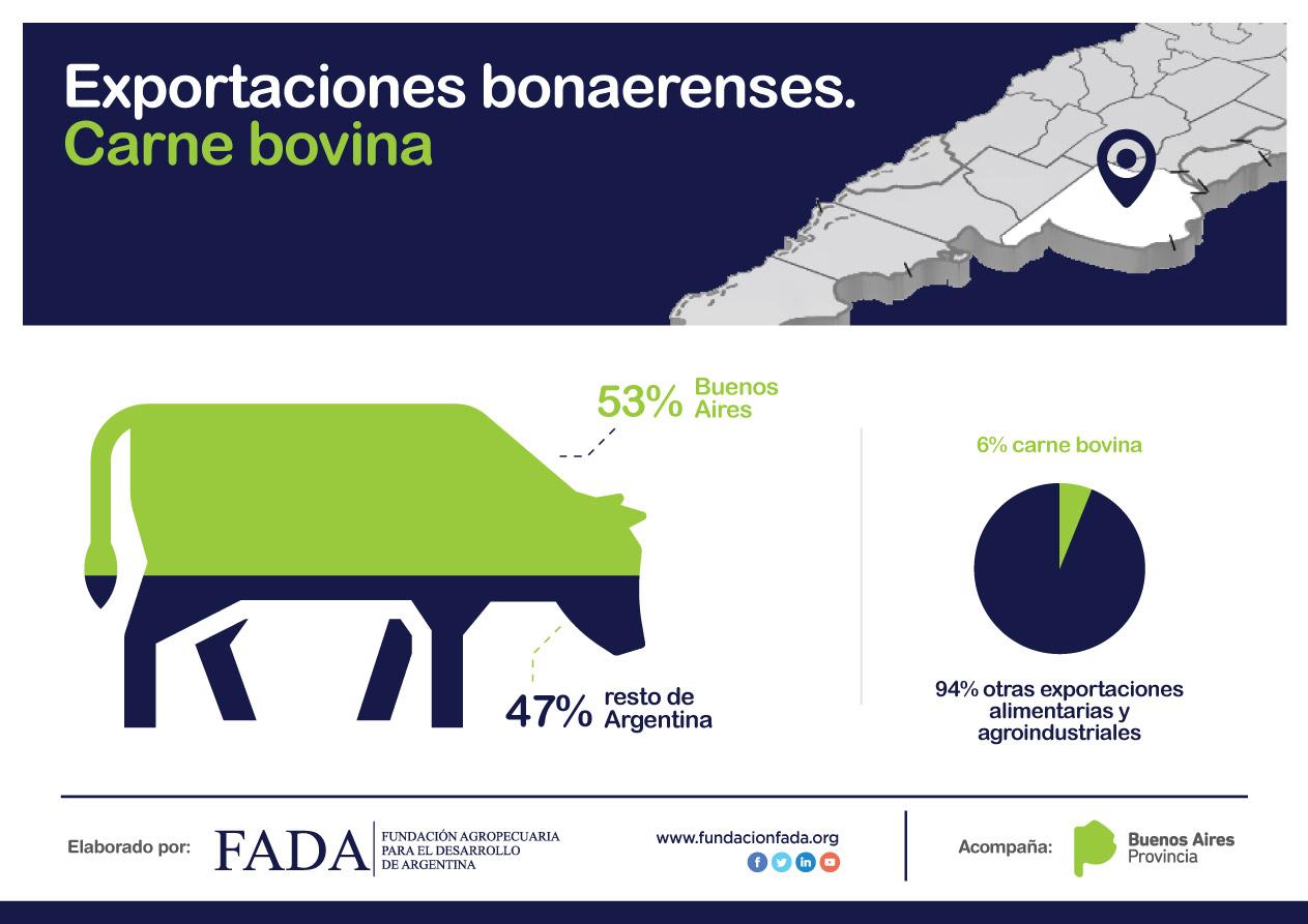 Exportaciones Bonaerenses