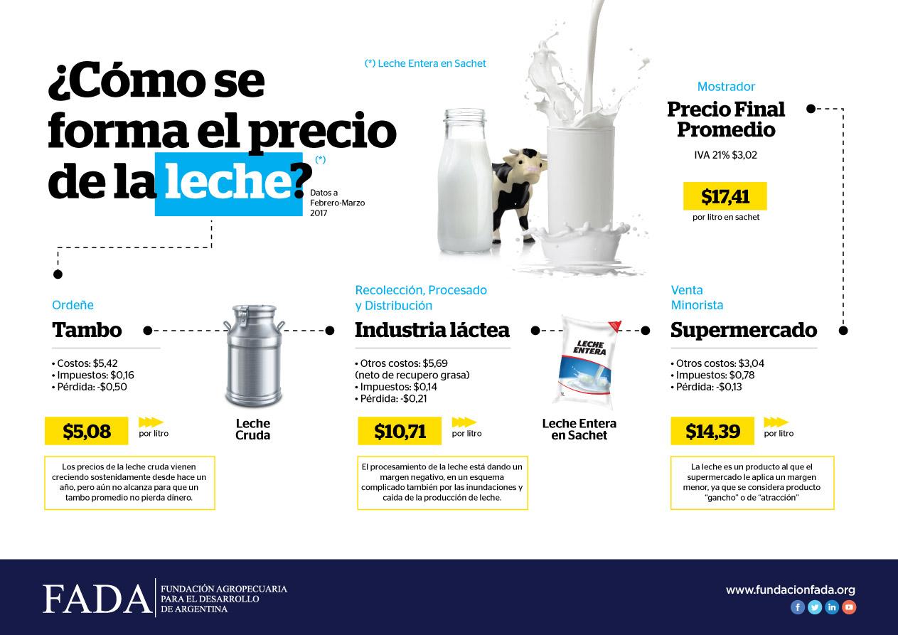 Indicador de Precio para la Cadena Láctea: leche