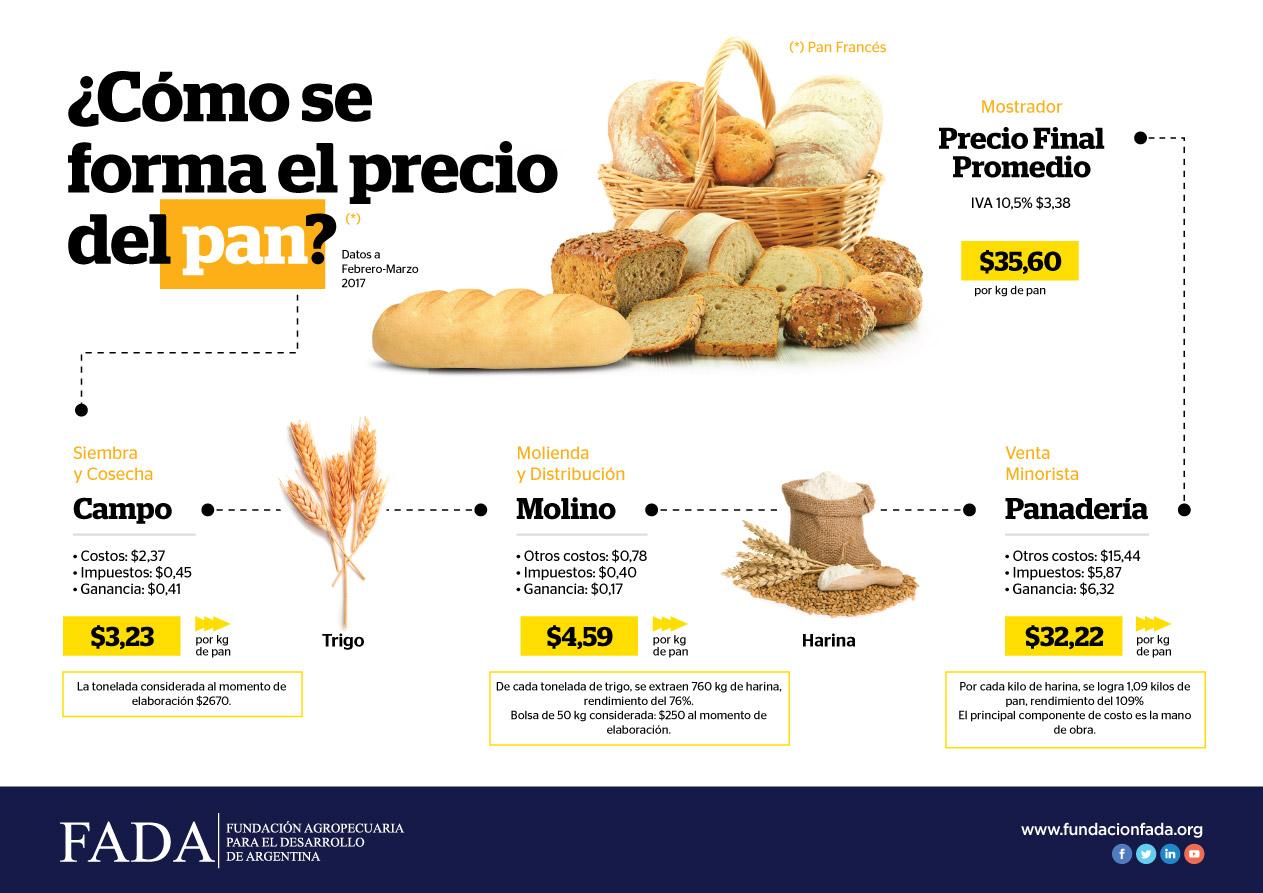 Indicador de Precio del Pan