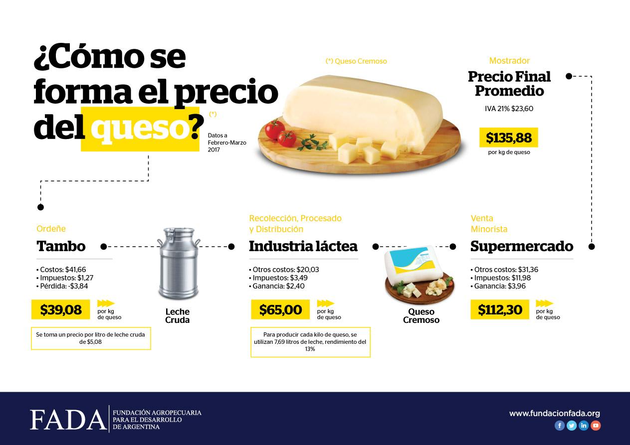 Indicador de Precio para la Cadena Láctea: queso cremoso