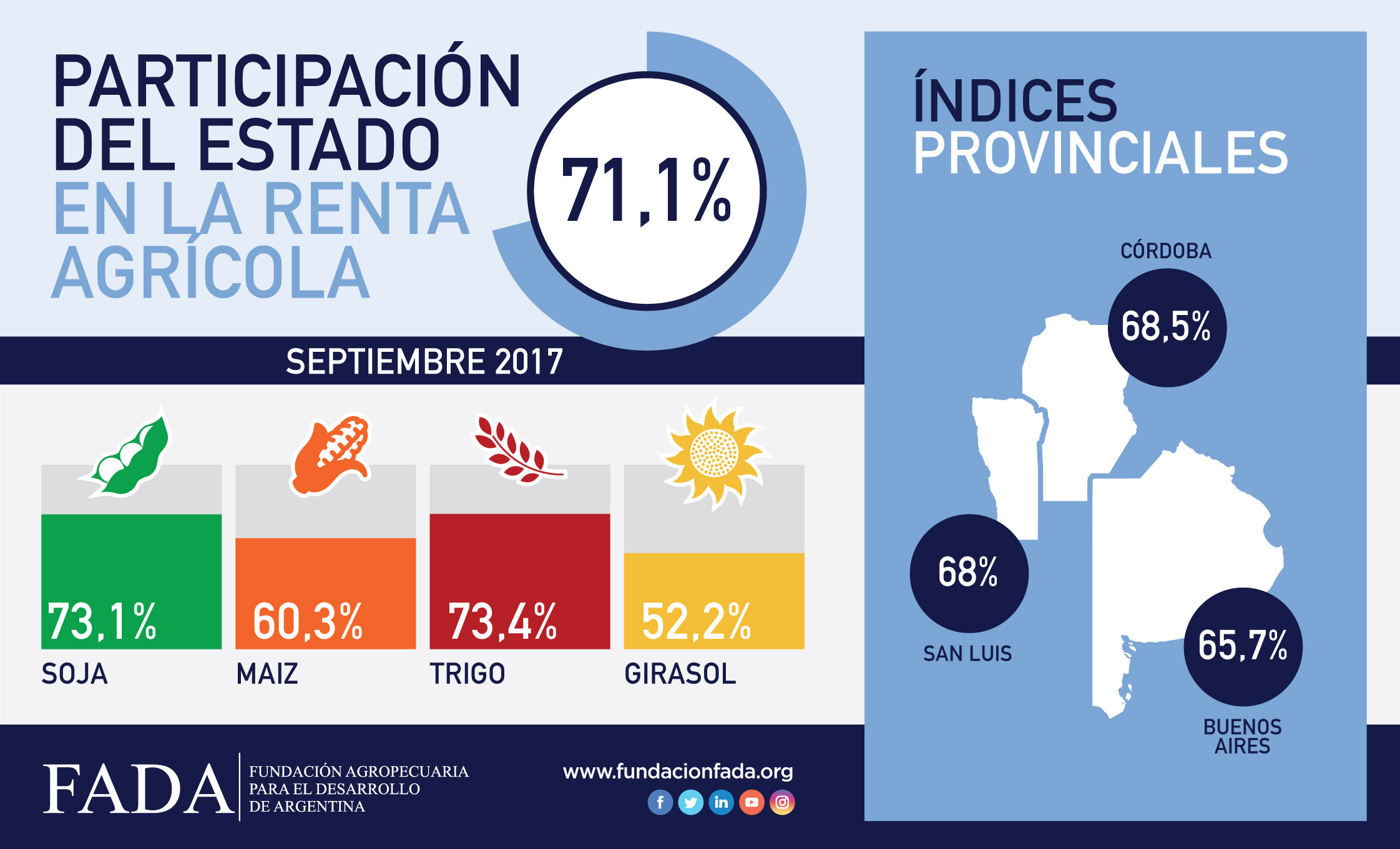Índice FADA Septiembre 2017: 71,1%