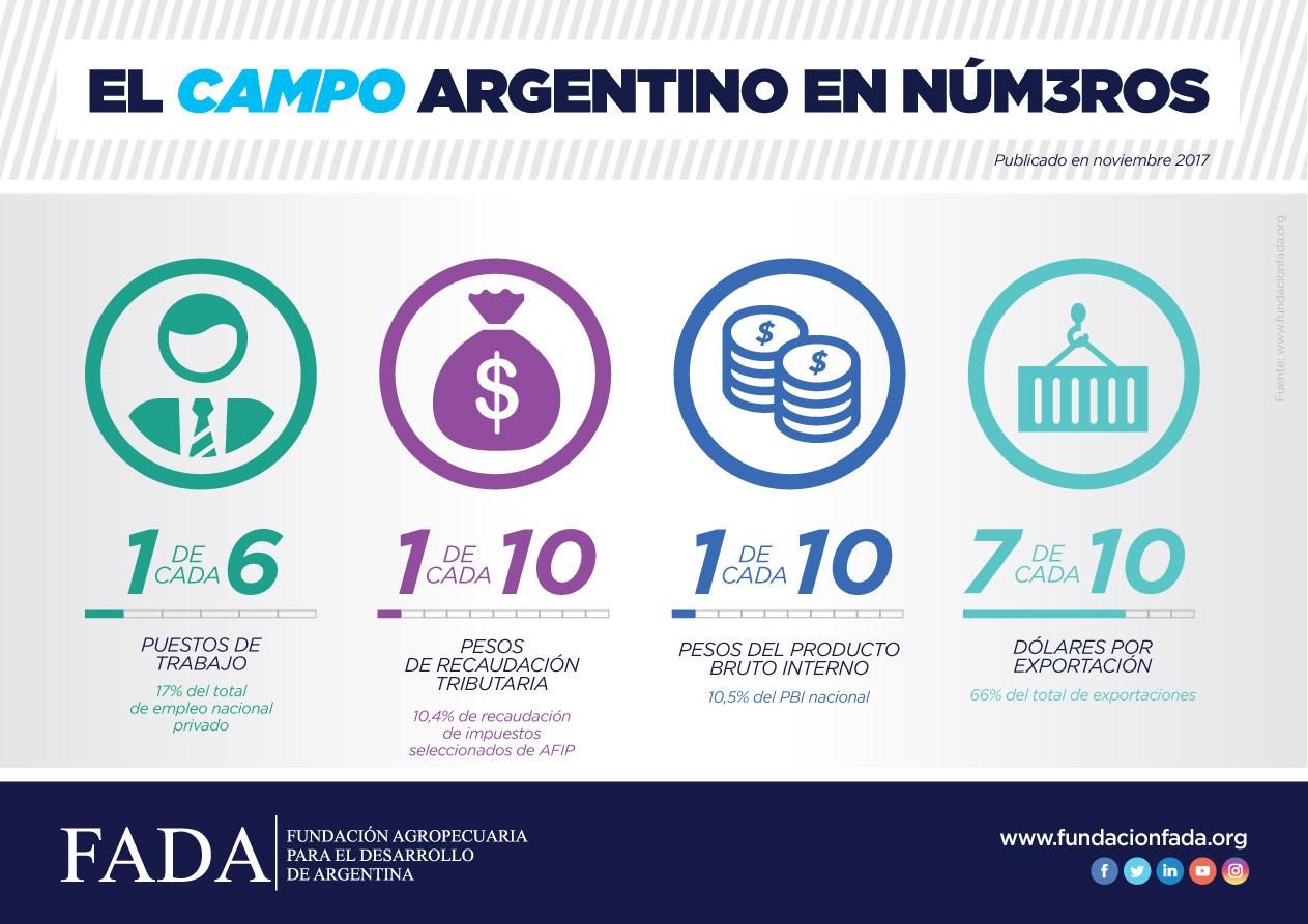 El Campo Argentino en Números 2017