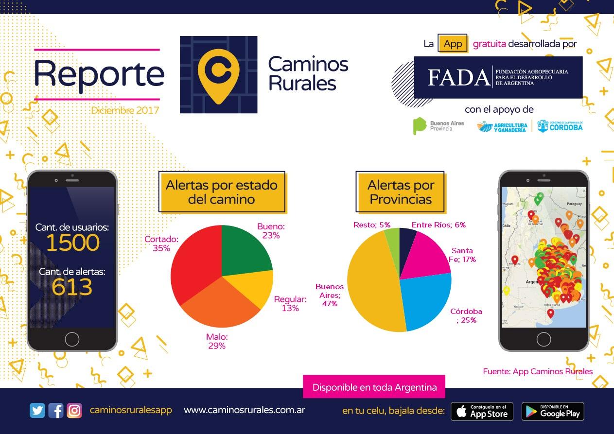 Reporte trimestral Caminos Rurales App: diciembre 2017