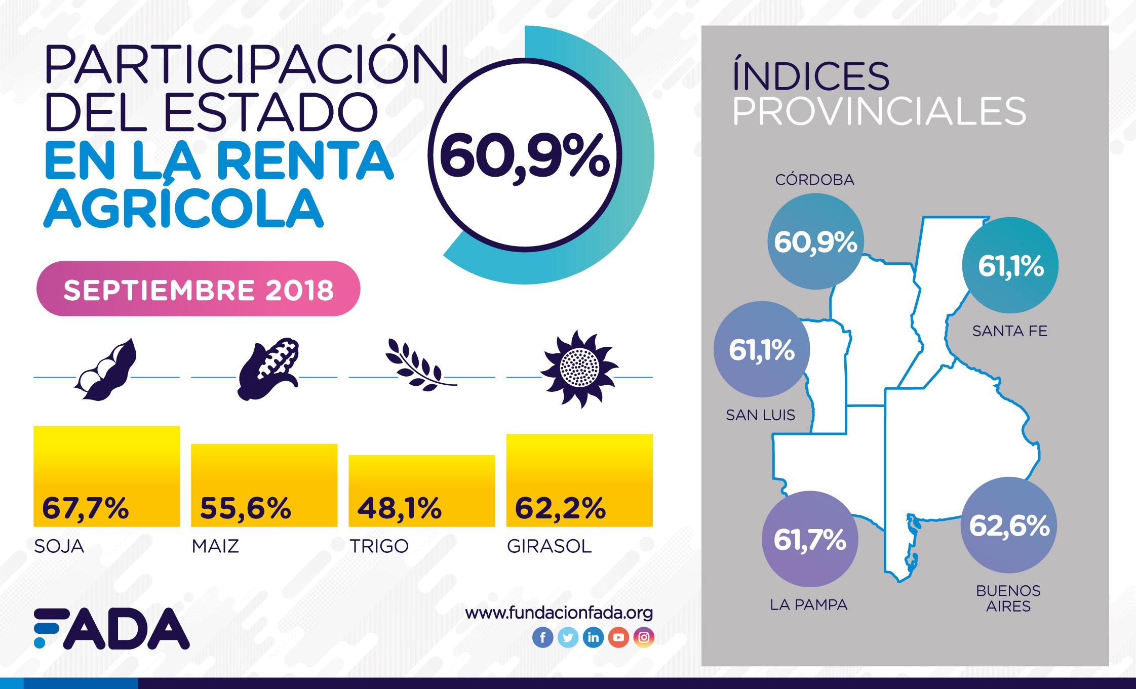 Indice FADA septiembre 2018: 60,9%