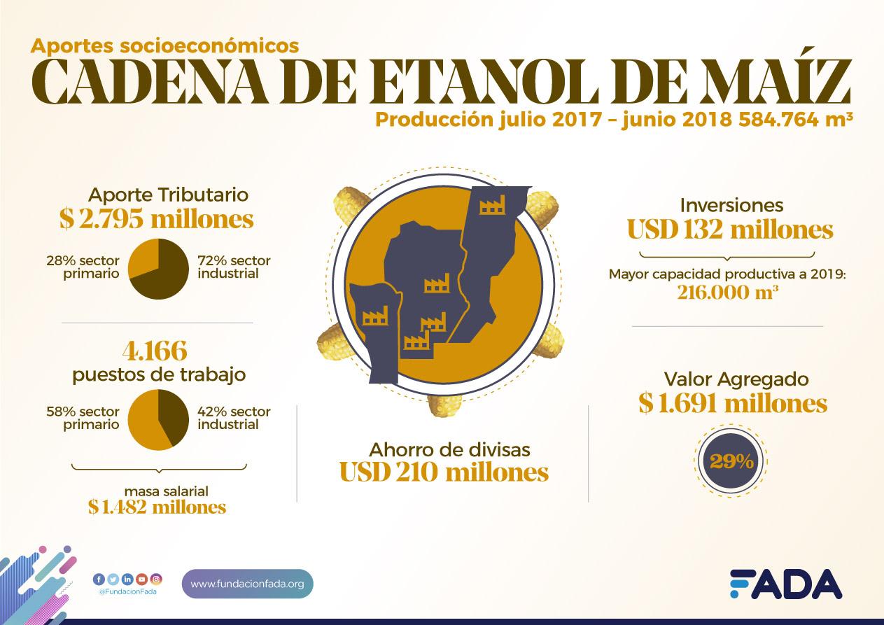 ETANOL DE MAÍZ: contribuciones socioeconómicas, precios y comparación internacional