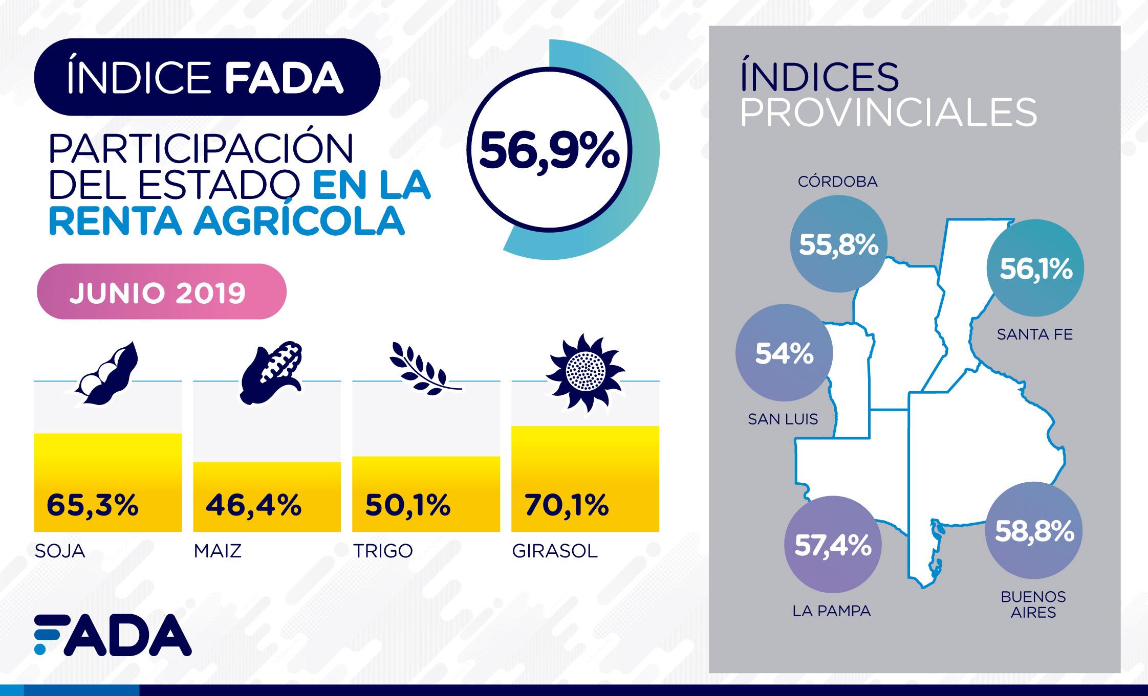 Índice FADA Junio 2019: el Estado se queda con el 56,9% de la renta agrícola