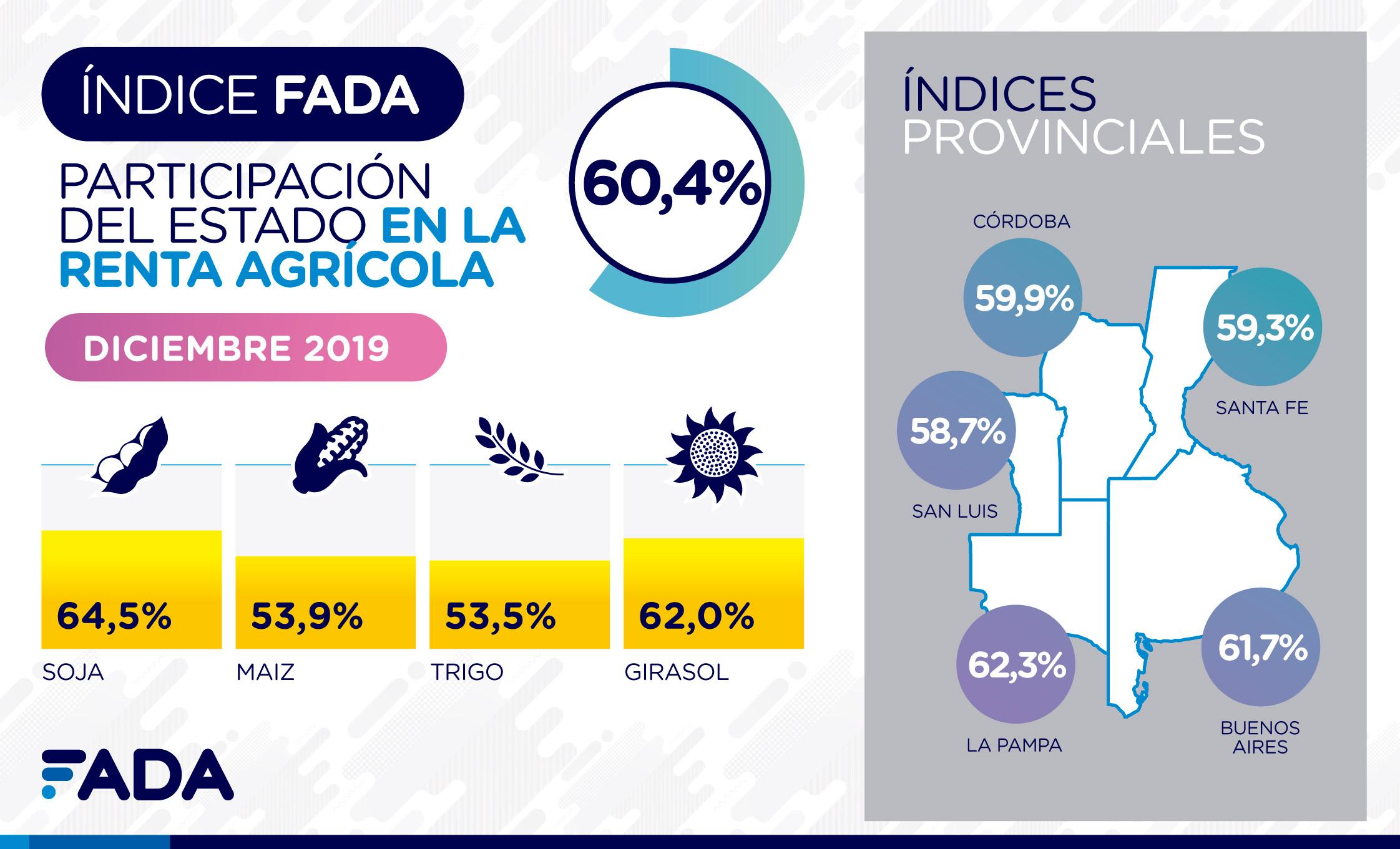 índice FADA Diciembre 2019: 60,4%