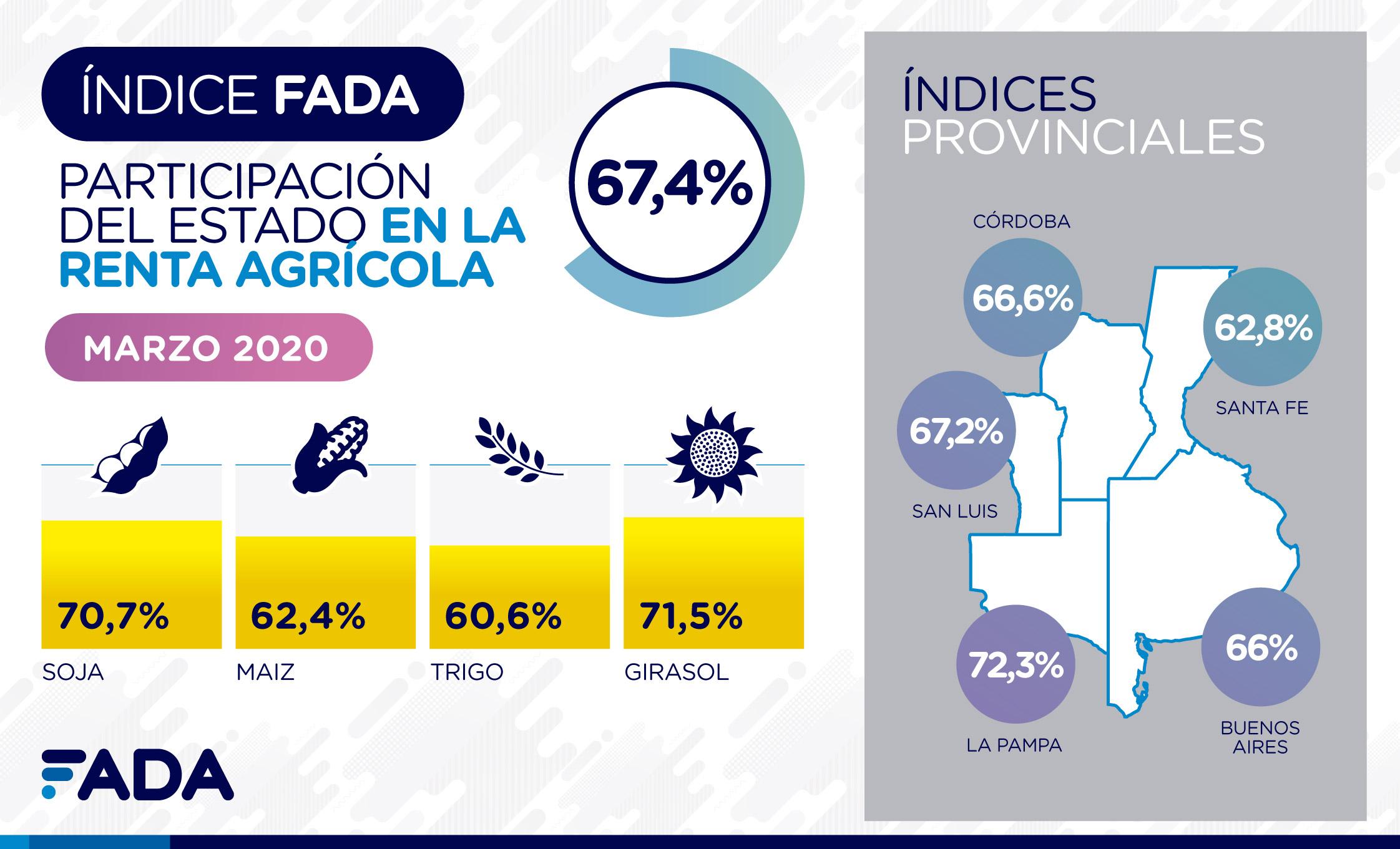 Índice FADA de Marzo 2020: 67,4%