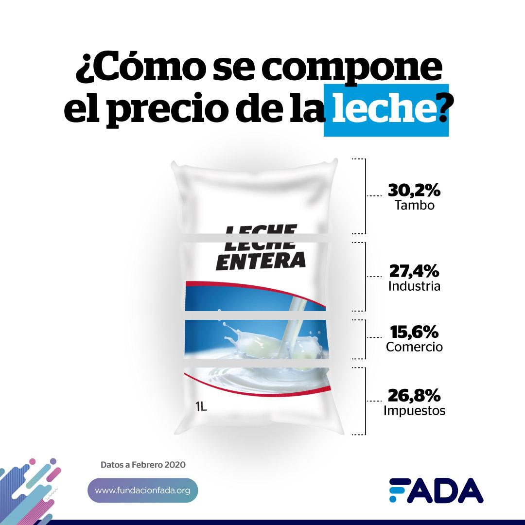 Precio de la leche ¿Qué arroja el Indicador de FADA?