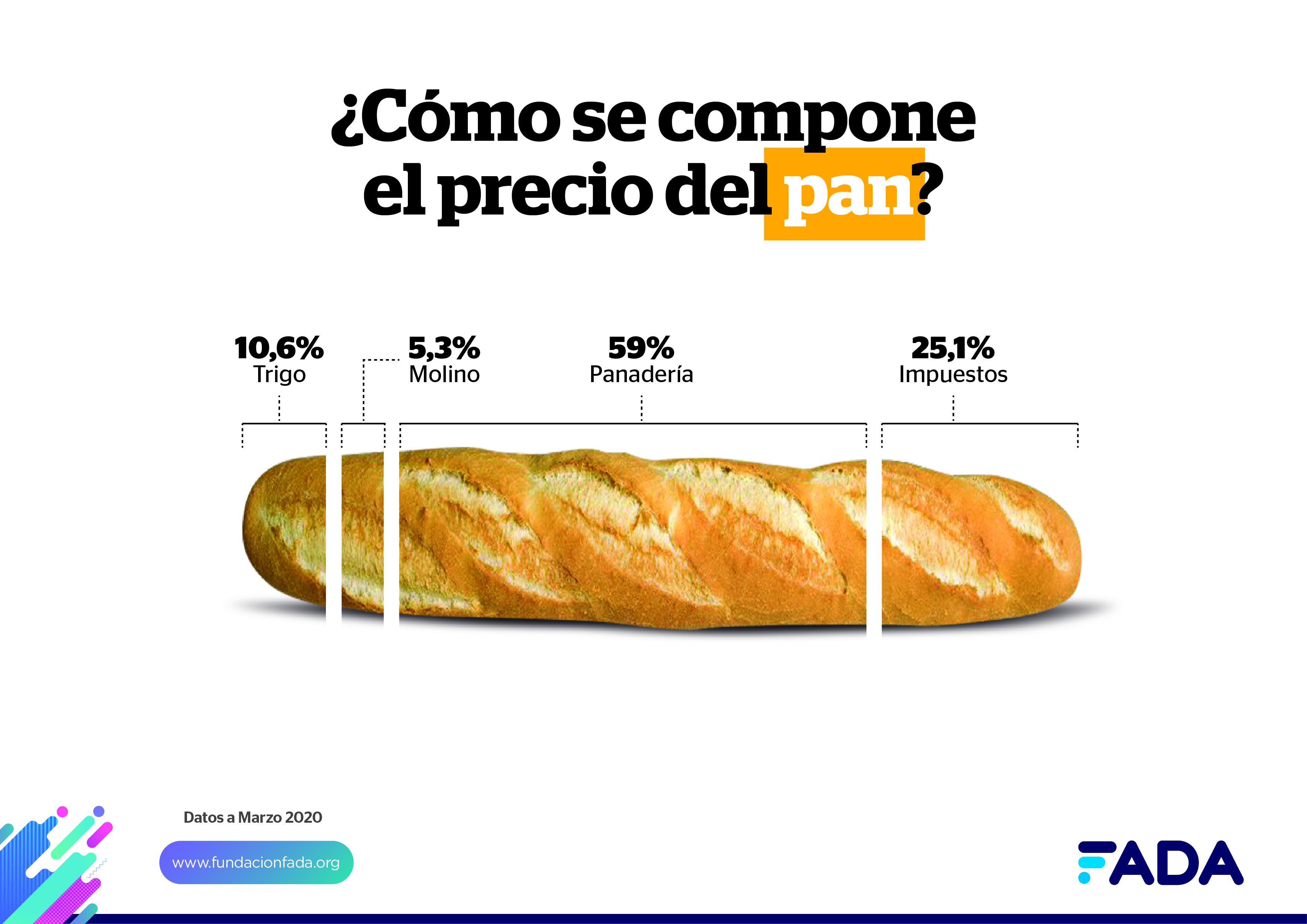 ¿Cómo se compone el precio del pan?