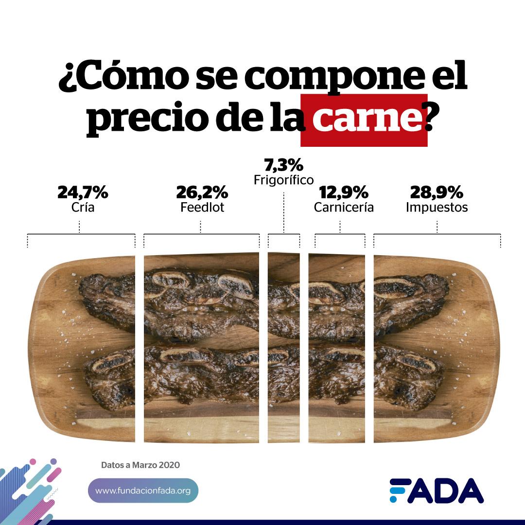 ¿Cómo se compone el precio de la carne? 2020