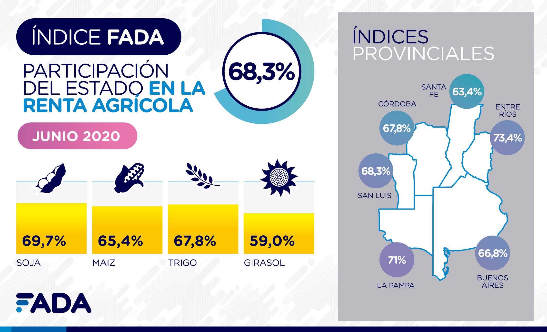 Índice FADA Junio 2020: 68,3%