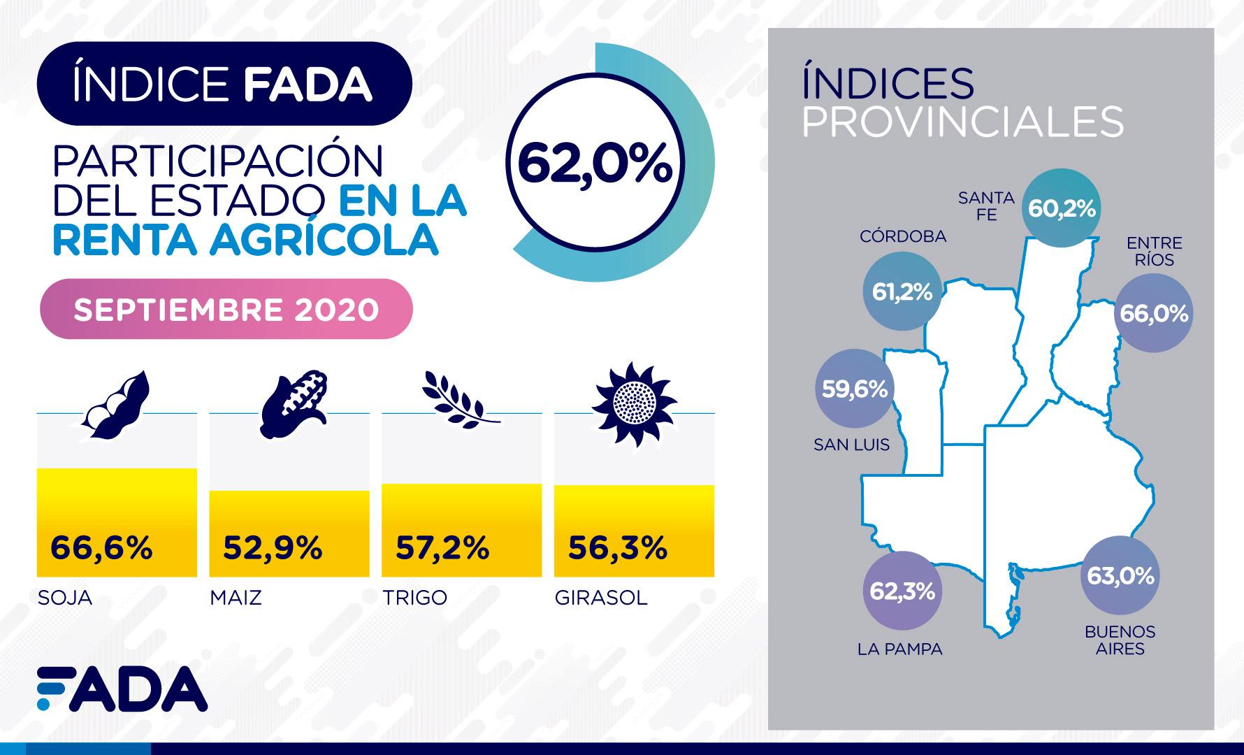Índice FADA Septiembre 2020: 62%