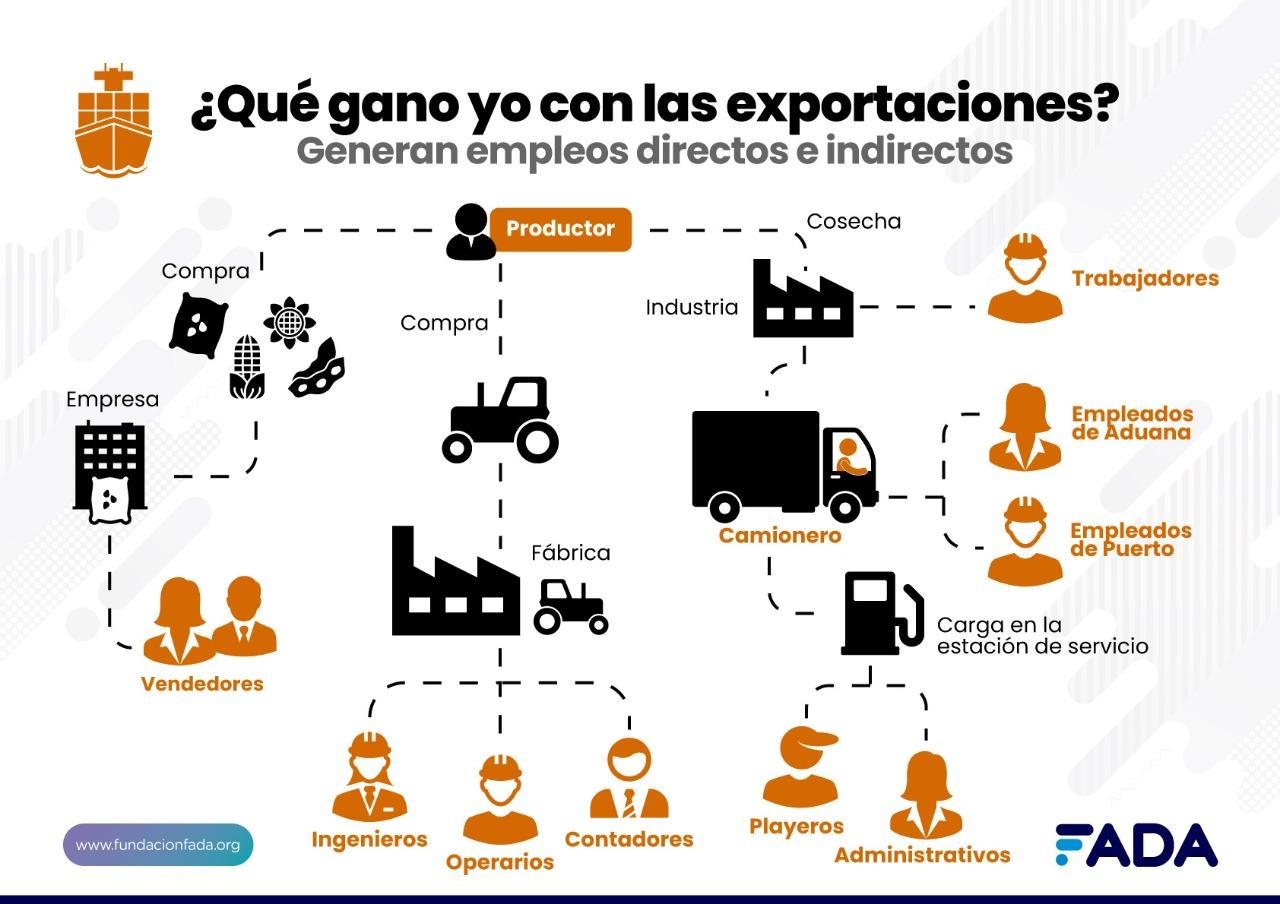 """Derribando Mitos. Explicando fácil. FADA lanza """"Monitor de Exportaciones Agroindustriales"""""""