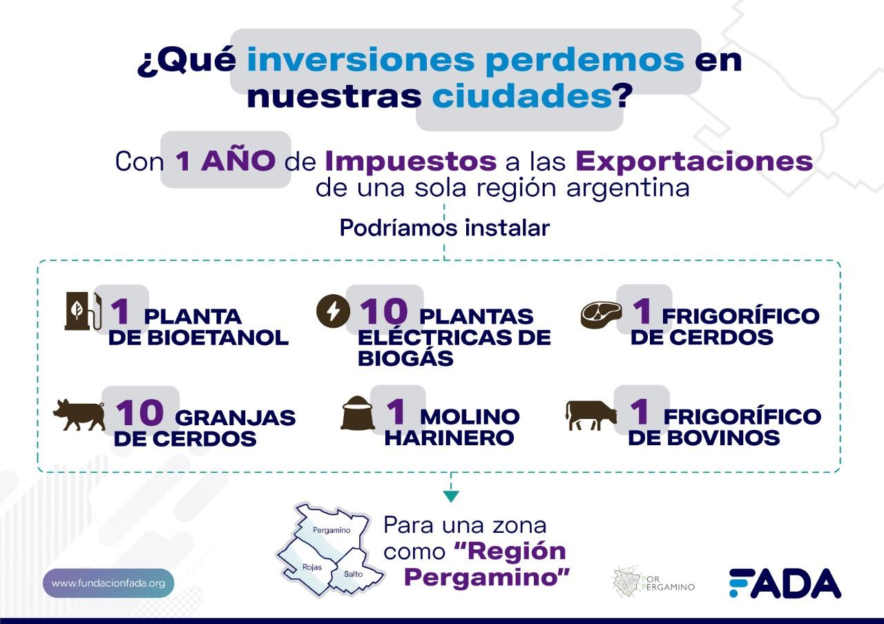 Impactos Regionales de los Derechos de Exportación