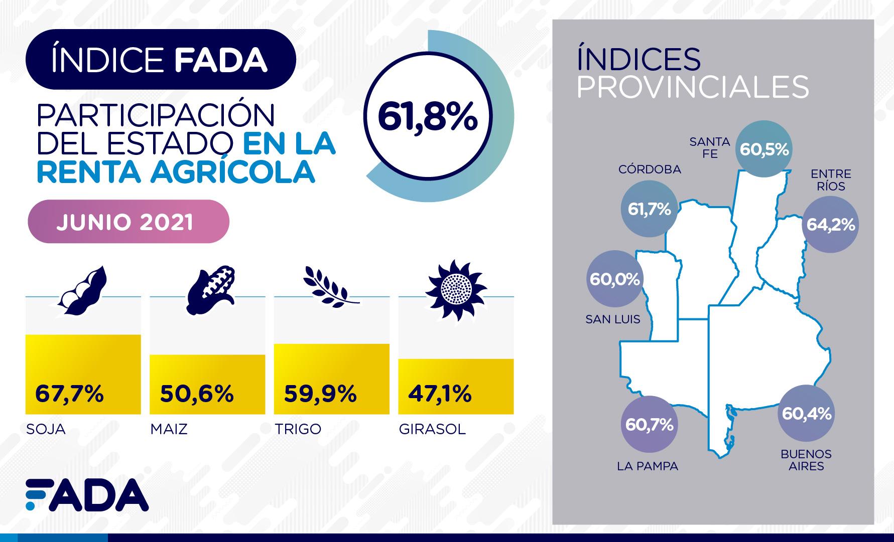 Índice FADA de Junio: el 61,8% de la renta no le llega a quien produjo