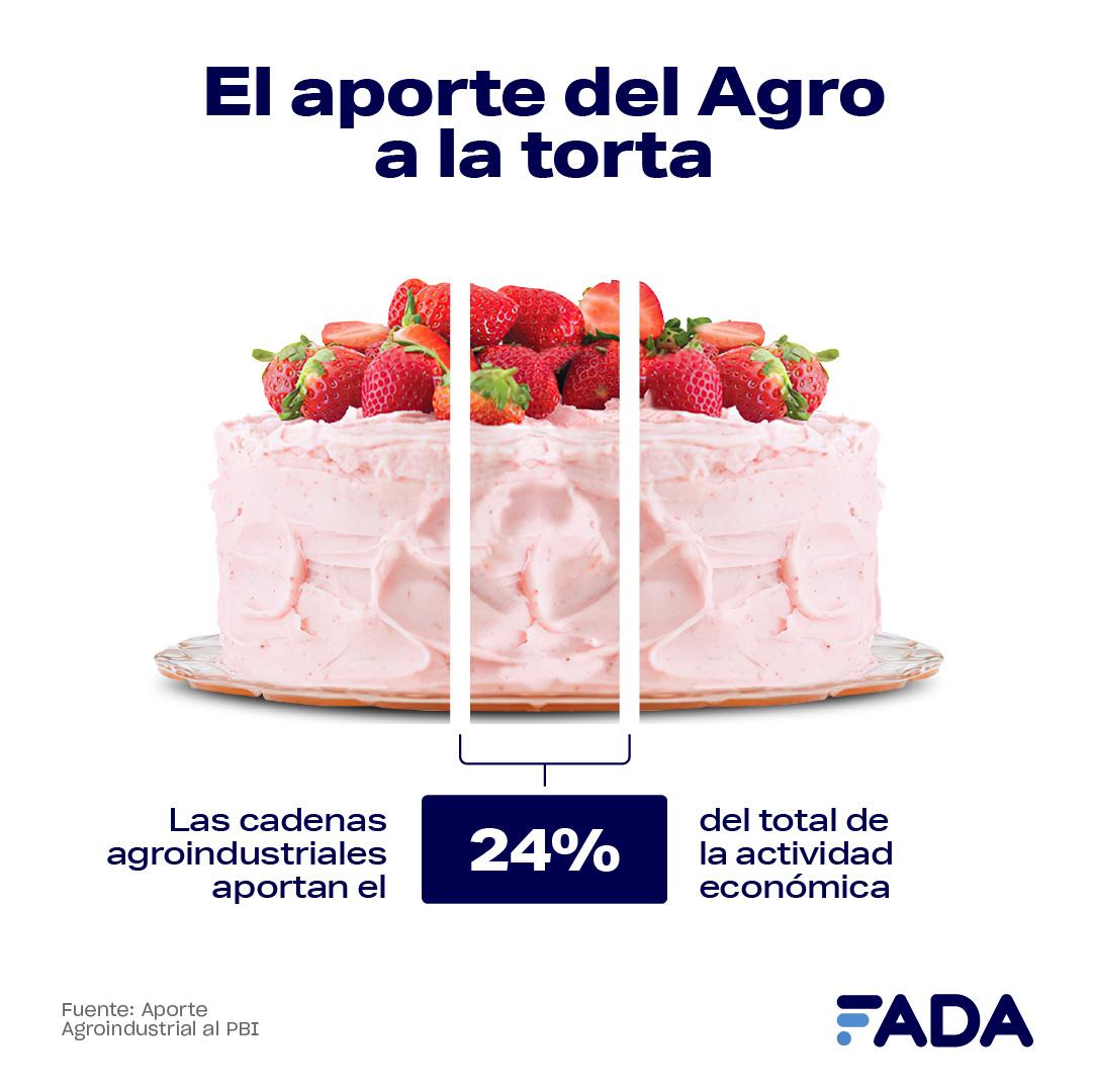 Aporte de las cadenas agroindustriales al PBI